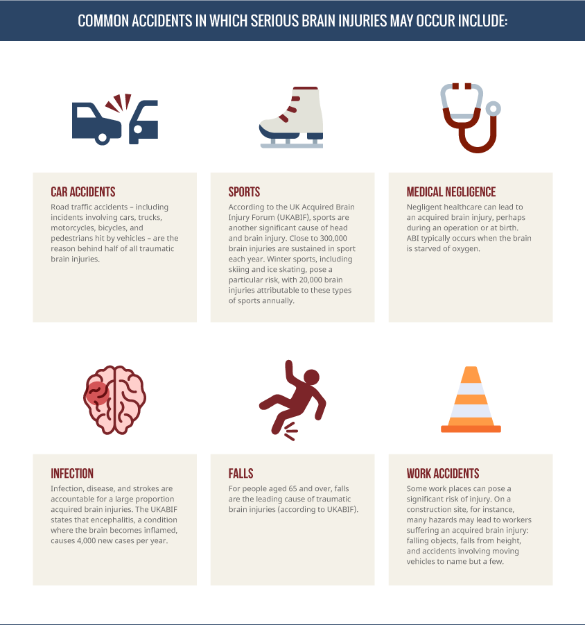 Accidents which often lead to brain injury
