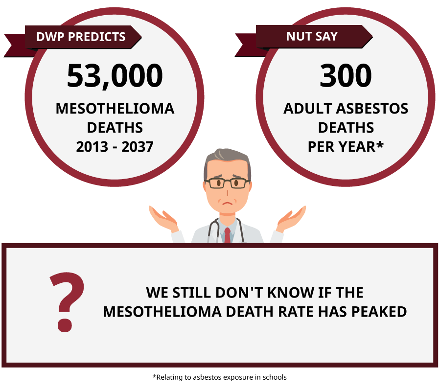 Mesothelioma and Asbestos Deaths Per Year